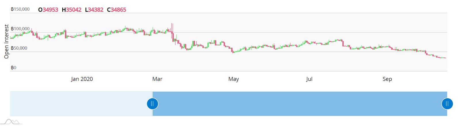 Year-to-date open interest of BitMEX