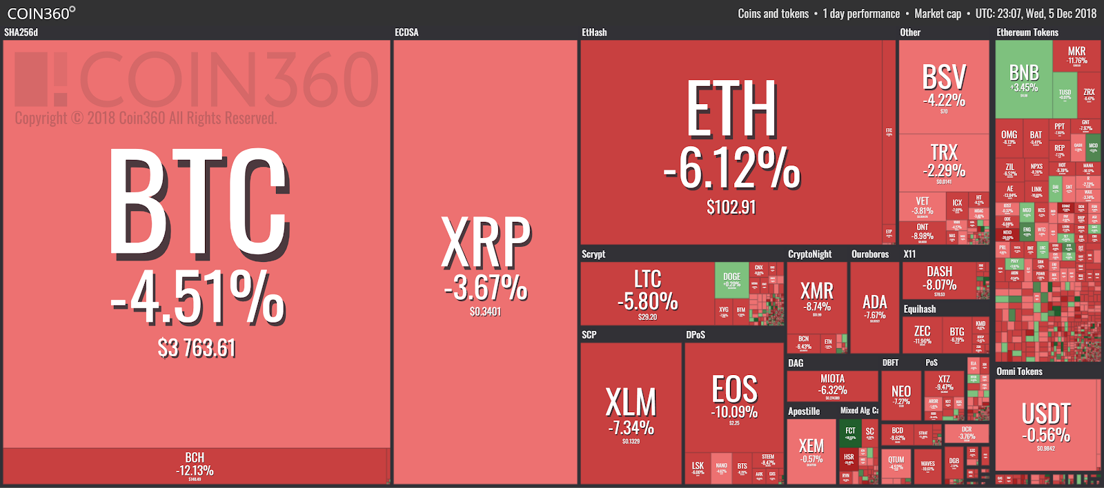 Market visualization from Coin360.io