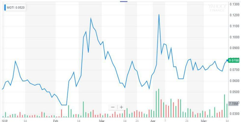 MGT Capital stock price bitcoin rally