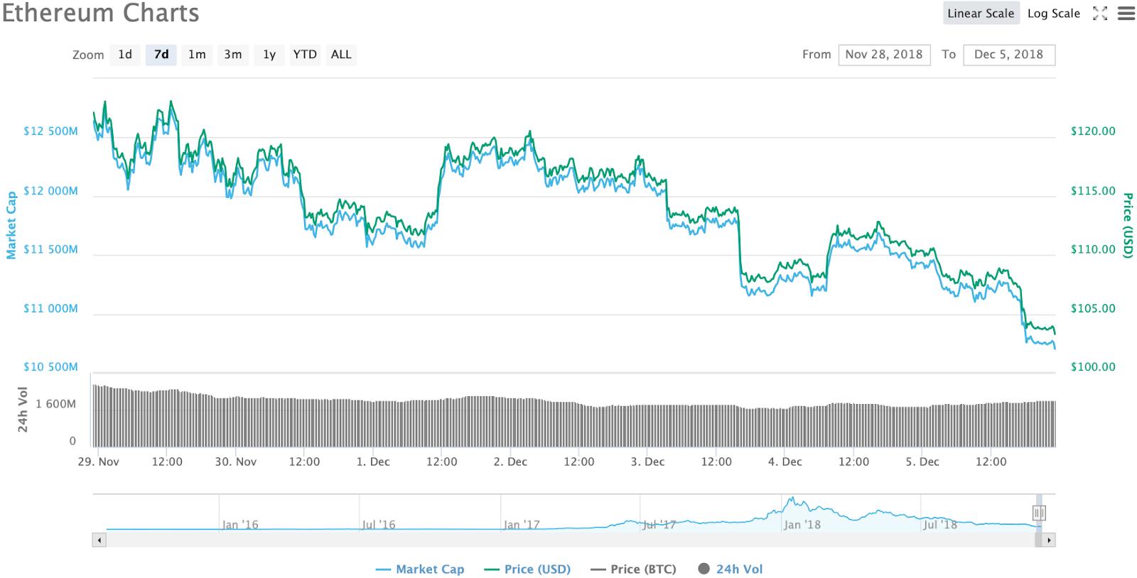 Ethereum 7-day chart. Source: CoinMarketCap
