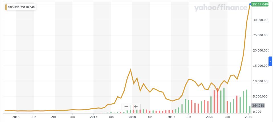 Bitcoin price, Jan. 5, 2014 through Jan. 5, 2021