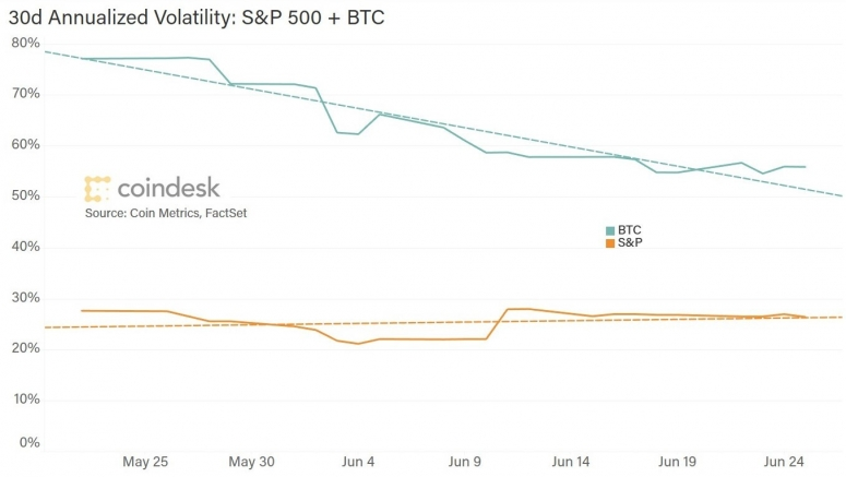 fm-june-30-chart-2-volatilities