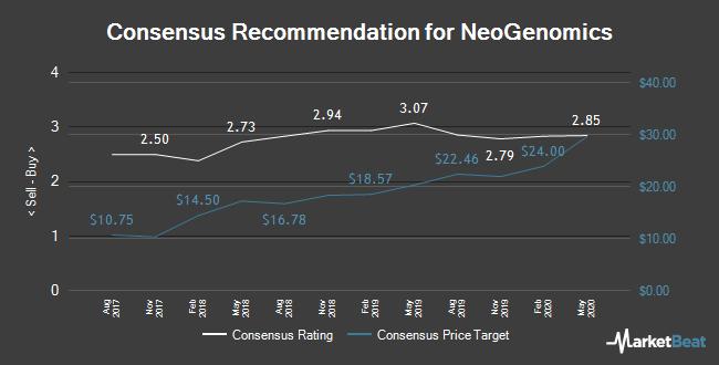 Analyst Recommendations for NeoGenomics (NASDAQ:NEO)