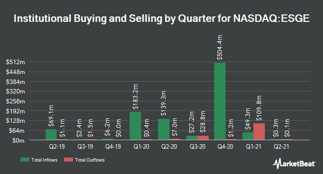 Institutional Ownership by Quarter for iShares ESG Aware MSCI EM ETF (NASDAQ:ESGE)