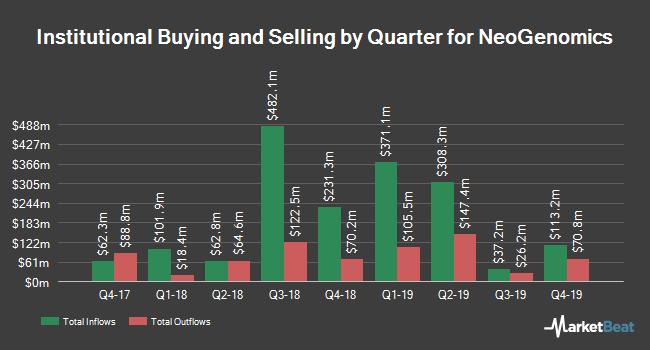 Institutional Ownership by Quarter for NeoGenomics (NASDAQ:NEO)