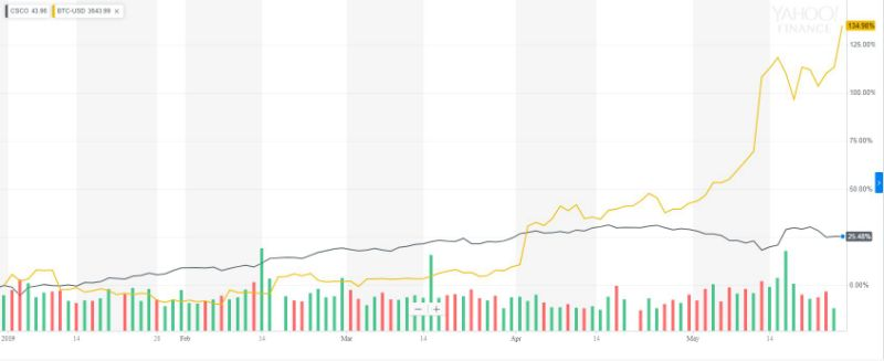 Cisco Systems vs. Bitcoin