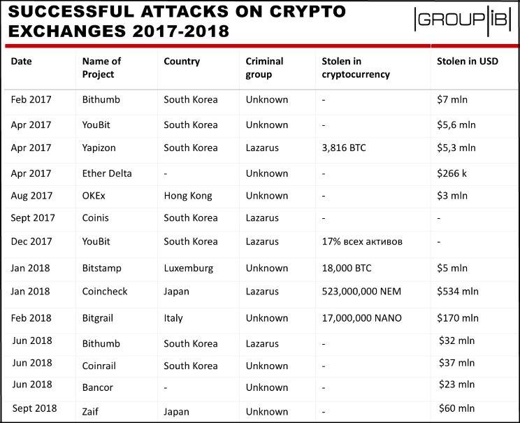 bitcoin exchange hacks money laundering