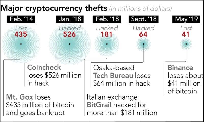 bitcoin hacks money laundering