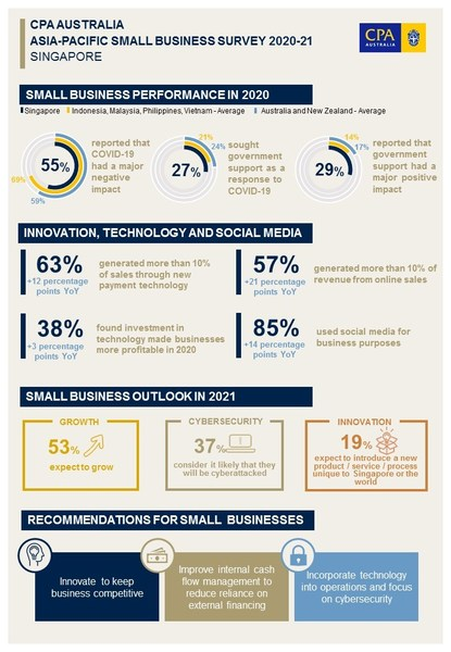 CPA Australia Asia-Pacific Small Business Survey 2020-21