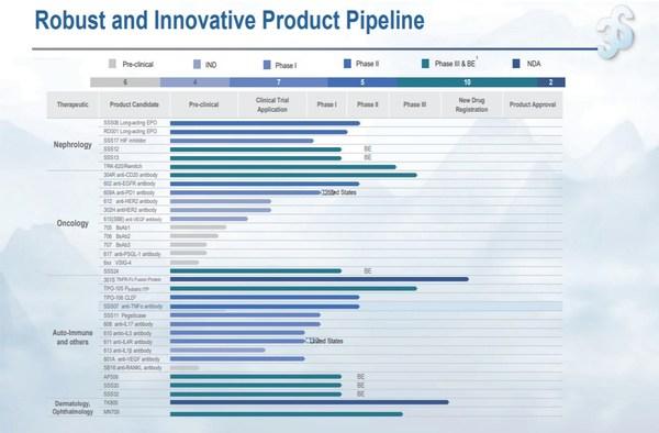 R&D progress at 3SBio in 2020