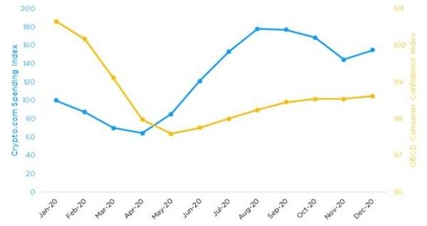 Crypto.com Spending Index
