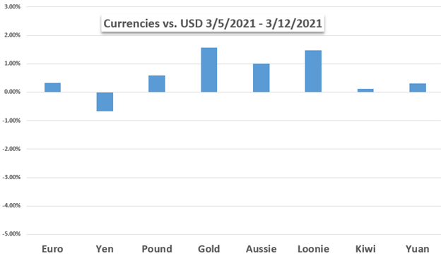 US Dollar Price Chart Weekly Performance Against Currencies and Gold