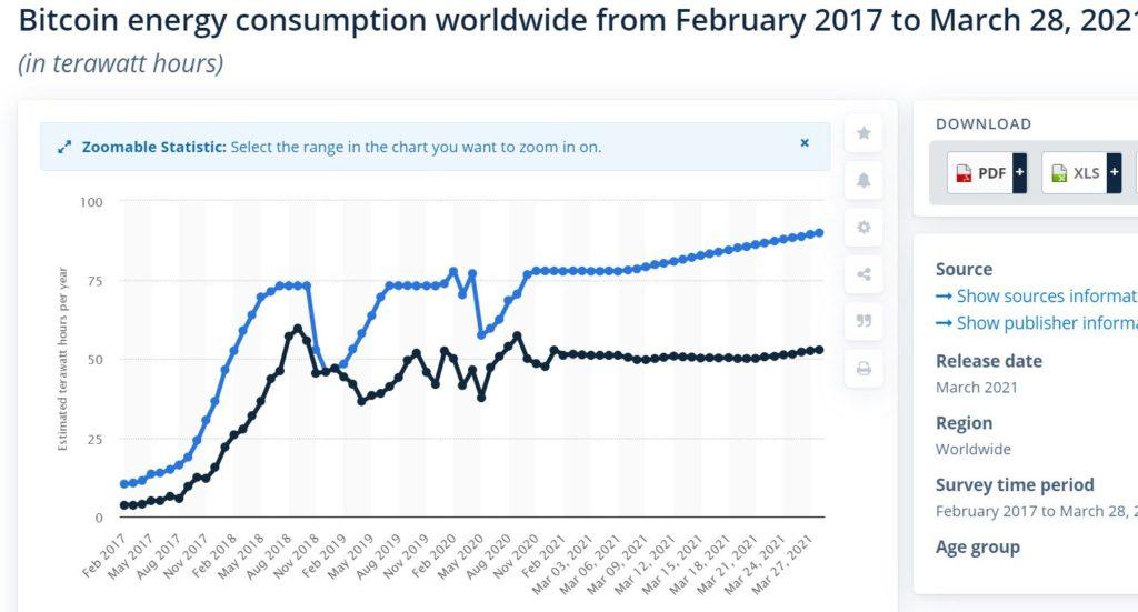 Bitcoin Energy consumption 2017-2021
