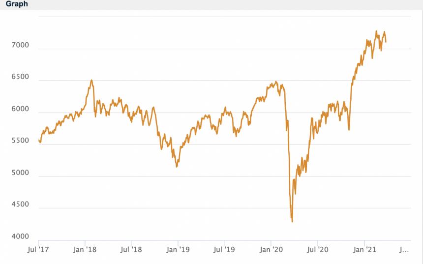 MSCI, Bitcoin