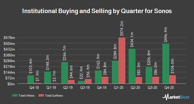 Institutional Ownership by Quarter for Sonos (NASDAQ:SONO)