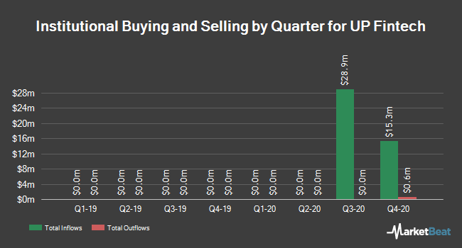 Institutional Ownership by Quarter for UP Fintech (NASDAQ:TIGR)