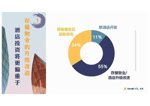 《2020年中国酒店投资和资产管理趋势展望报告》结果显示55%的受访者认为未来酒店投资将更偏重于存量物业的升级改造