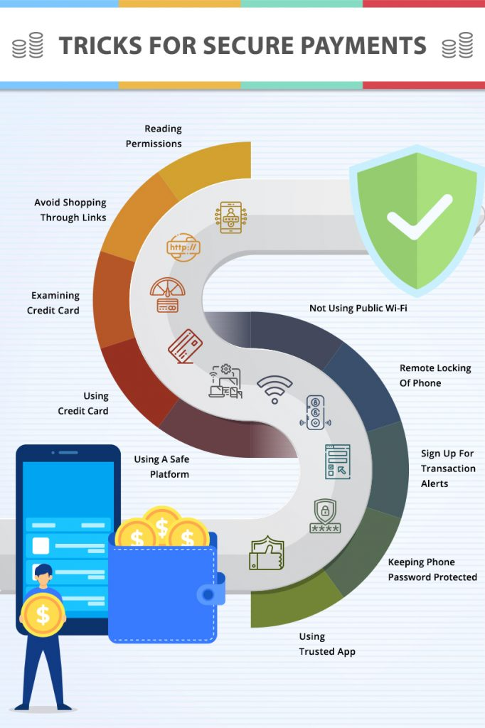 Tips and Tricks for Secure Payments; graphic courtesy of author.